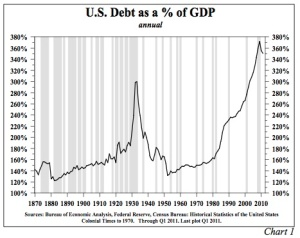 Aggregate (Public + Private) Debt/GDP Over Time